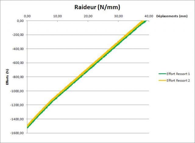 [ben_rallye] Clio 2RS1 - Page 5 Raideur-3d732e1
